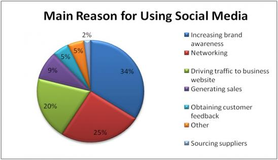 main reasons for social media